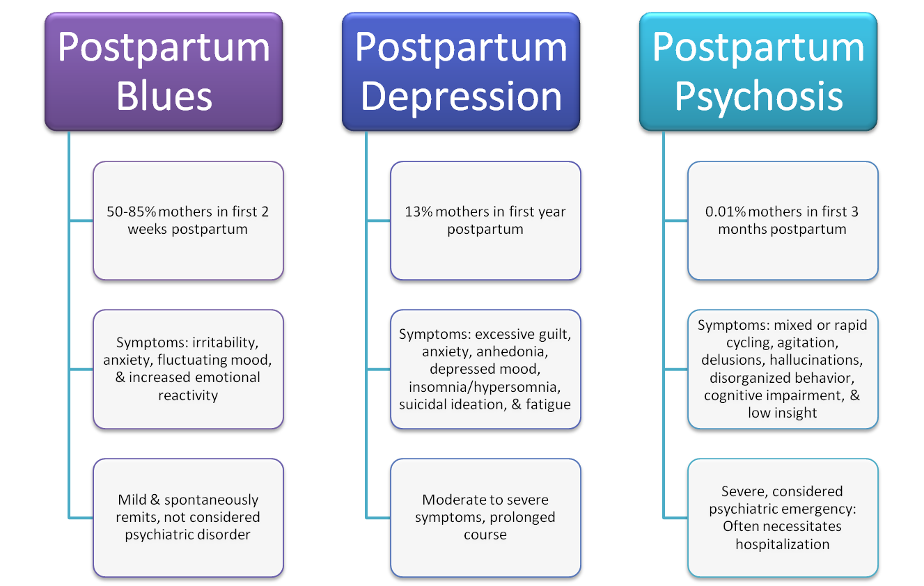 mother after birth depression essay 15102018 postpartum depression linked to mother's pain after  previous research has demonstrated the pain associated with giving birth may increase the risk.